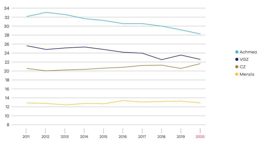 marktaandeel-4-grootste-verzekeraars.PNG