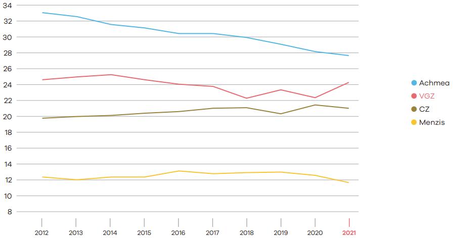 stijging-marktaandeel-grote-verzekeraars-vektis.png