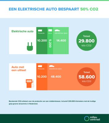 milieucentraal-elektrisch-rijden-bespaart-co2-0.png
