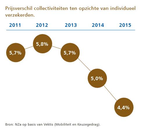 collectieve zorgverzekering vergelijken 2016