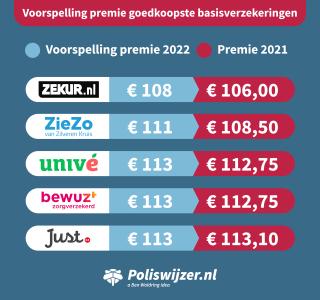 voorspelling-goedkoopste-basisverzekering-2022.png