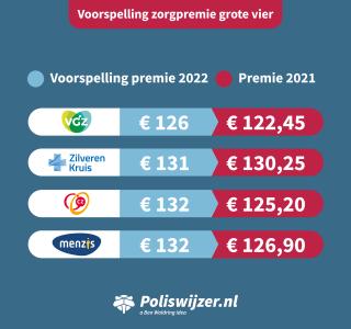 voorspelling-premie-grote-vier-2022.png