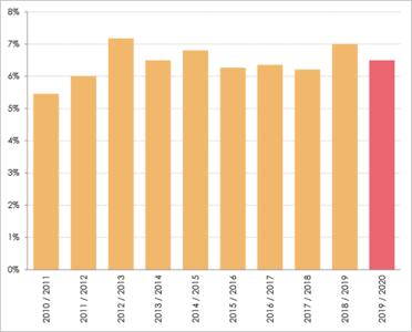 overstappers-zorgverzekering-2011-2020.PNG