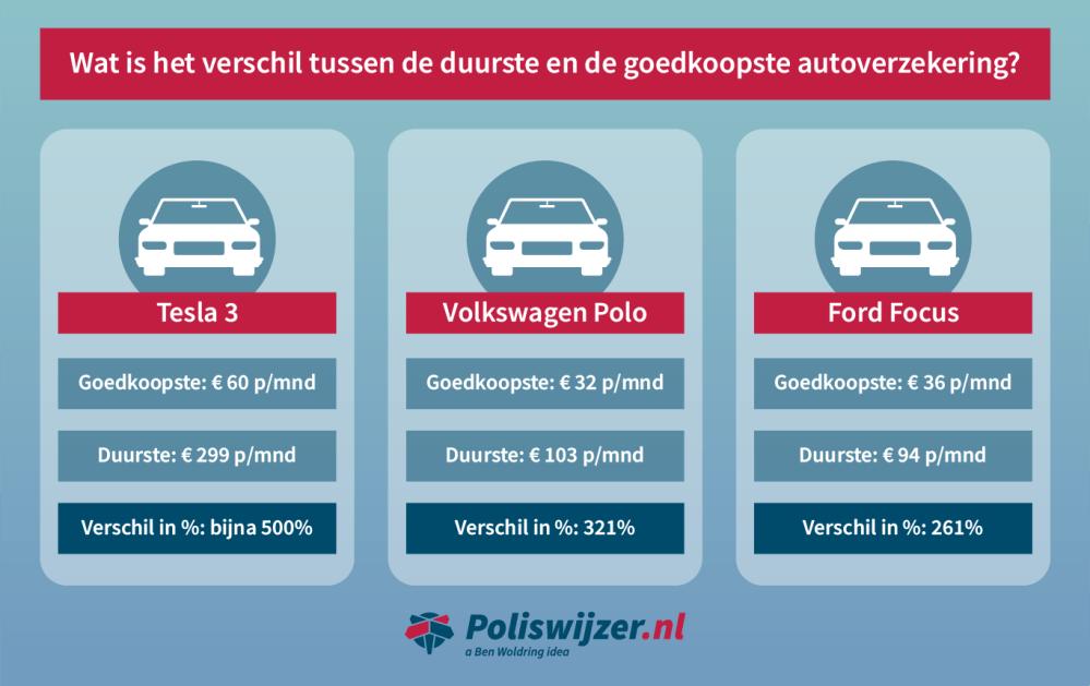duurste-goedkoopste-autoverzekering-poliswijzer-0.png