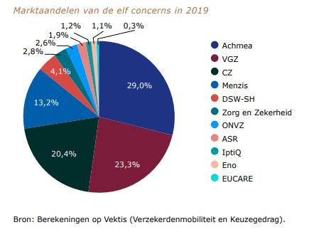 marktaandeel-zorgverzekeraars-2019.PNG