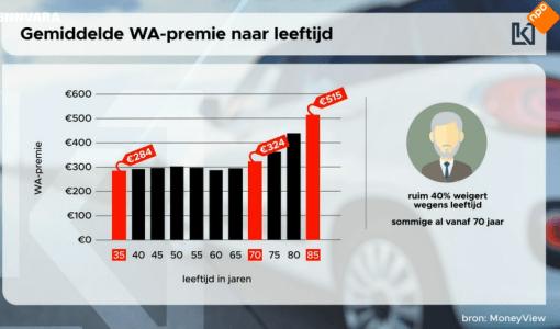 gemiddelde-premie-autoverzekering-moneyview.PNG